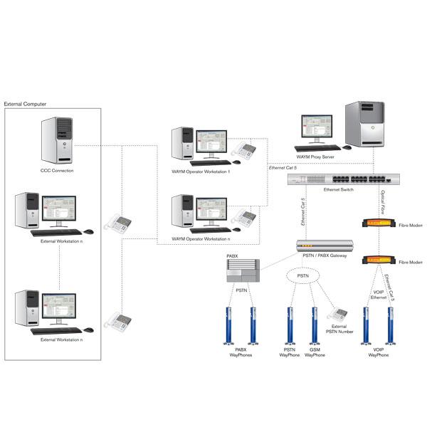 wayphone-manager-diagram